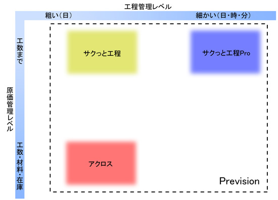 各製品の比較表
